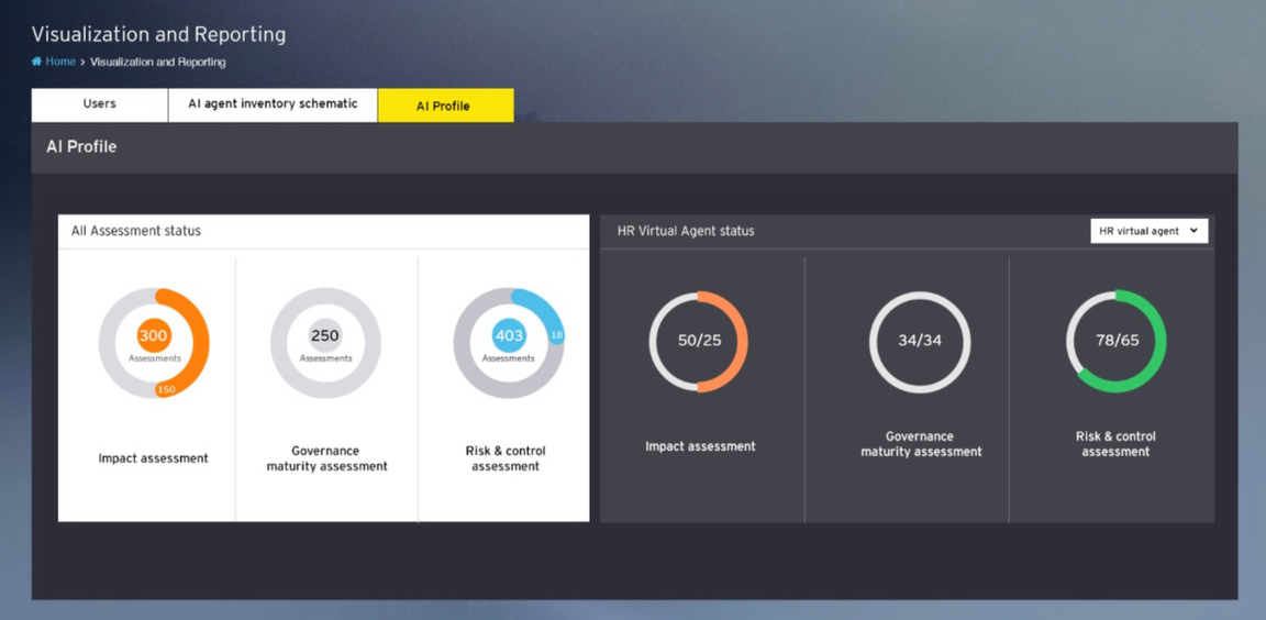 Ernst & Young introduce AI trust measurement tool