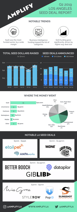 A Surge in Seed Capital-Q2 2019 LA Seed Deal Report