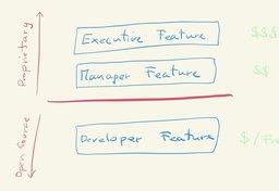 Open core - monetize through first principles